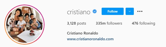 क्रिस्टियानो रोनाल्डो के हर प्रीमियर लीग क्लब की तुलना में अधिक इंस्टाग्राम फॉलोअर्स हैं