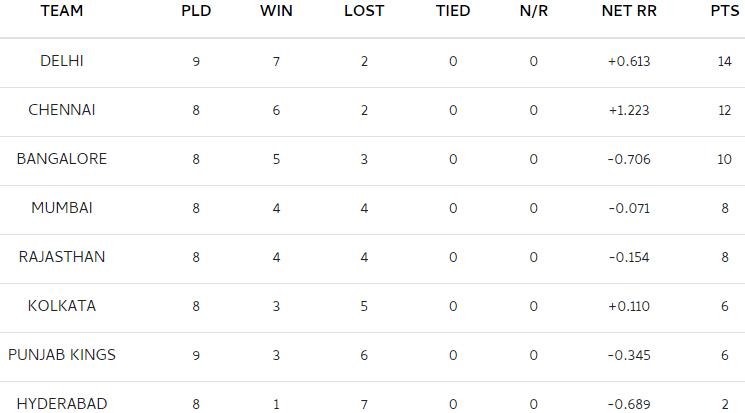 IPL 2021 पॉइंट्स टेबल: हैदराबाद को हराकर दिल्ली ने हासिल किया टॉप स्पॉट, ये है पूरी लिस्ट
