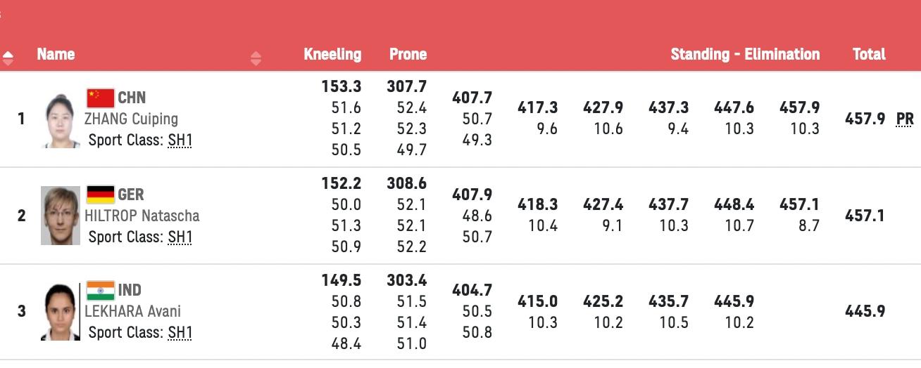 टोक्यो पैरालिंपिक: अवनि लेखारा ने 50 मीटर निशानेबाजी में जीता कांस्य, गोल्डन गर्ल का दूसरा पदक