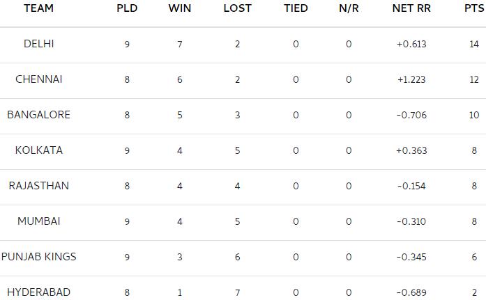 आईपीएल 2021 अंक तालिका: कोलकाता ने मुंबई पर शीर्ष 4 पोस्ट क्लिनिकल जीत में प्रवेश किया;  पूरी सूची की जाँच करें