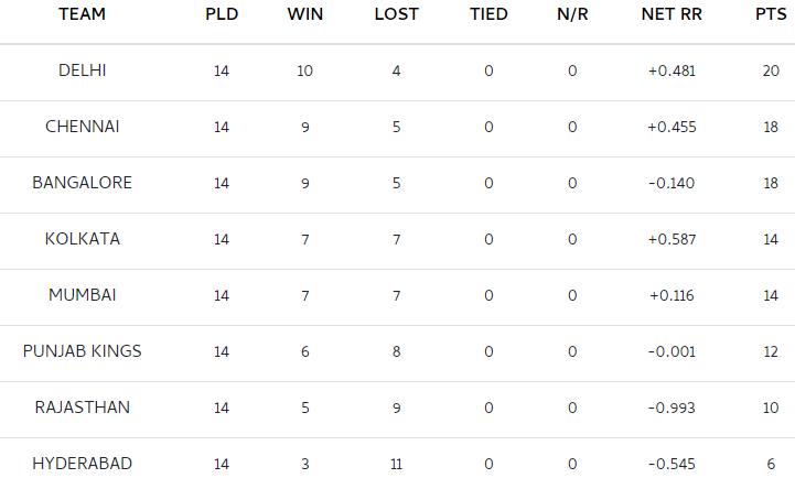 लीग चरण की समाप्ति के बाद आईपीएल 2021 अपडेट किए गए अंक तालिका, ऑरेंज कैप और पर्पल कैप सूची देखें